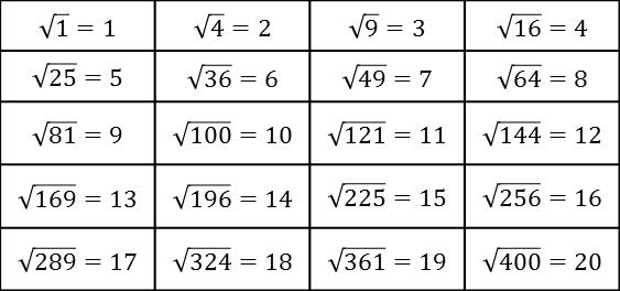 Square Roots and Cube Roots Problem Formula Shortcuts